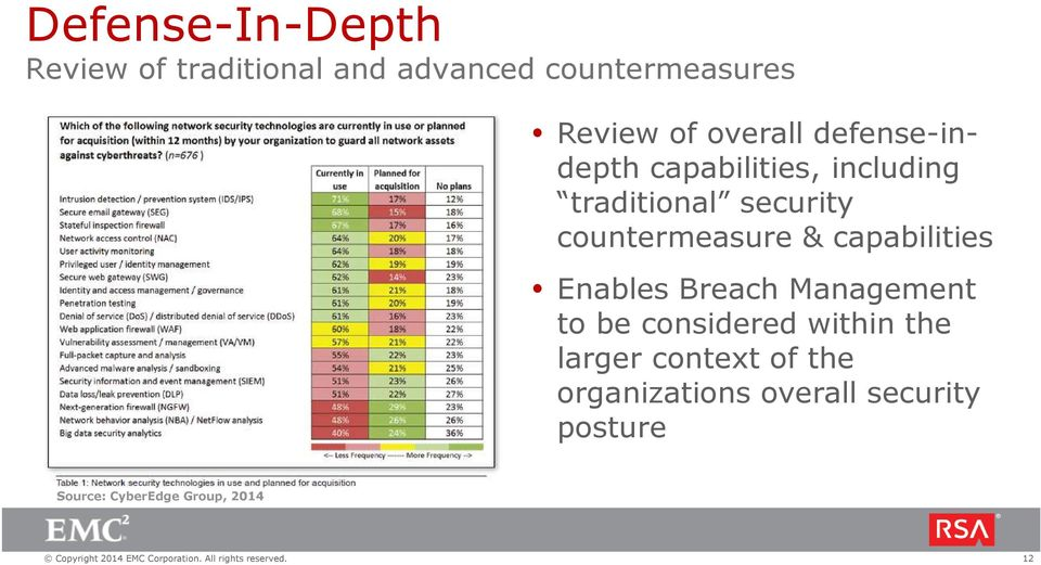 countermeasure & capabilities Enables Breach Management to be considered within