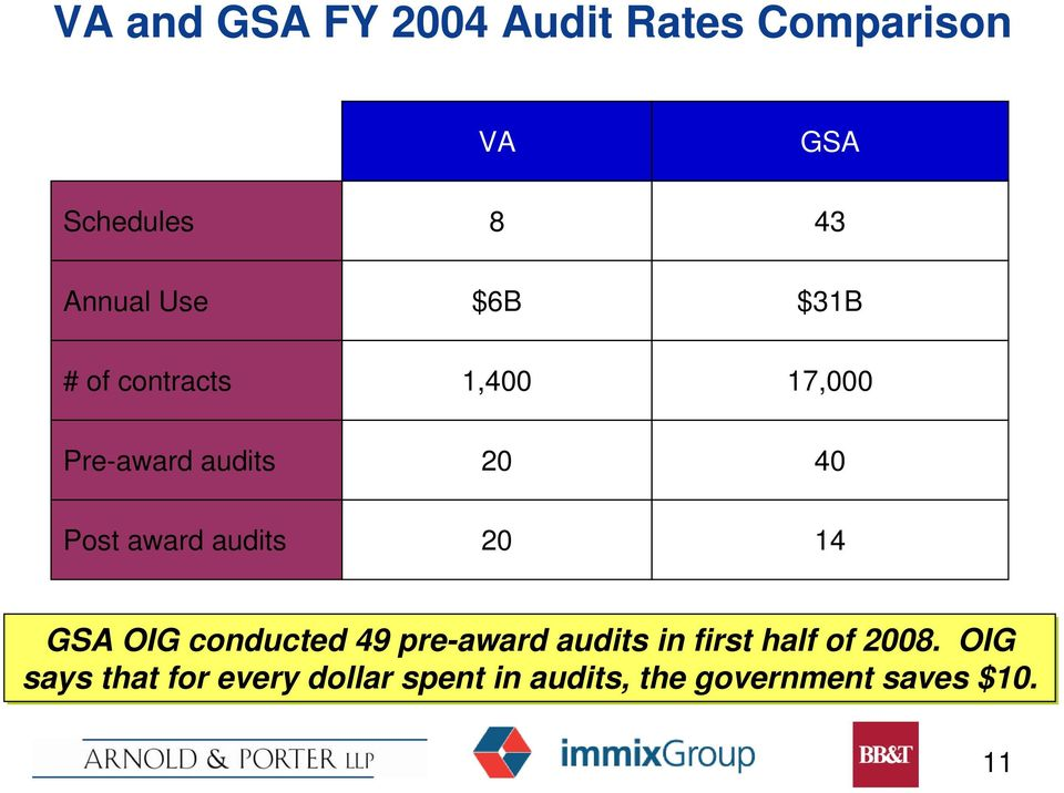 award audits 20 14 GSA OIG conducted 49 pre-award audits in first half of