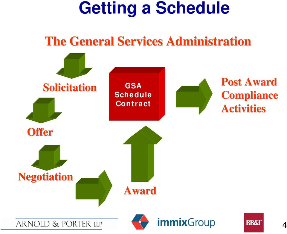 Solicitation GSA Schedule Contract