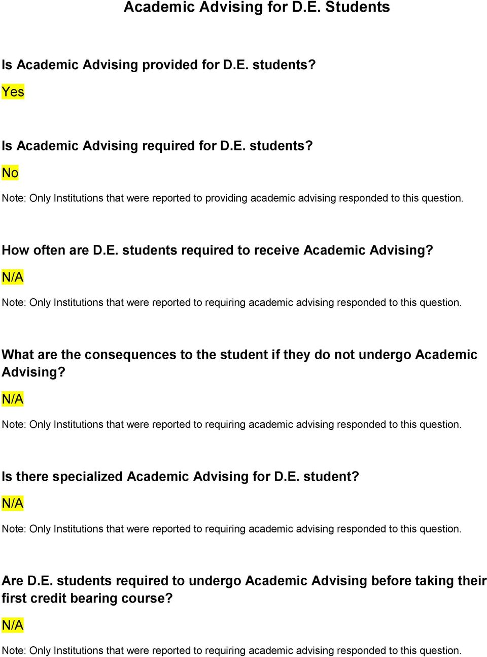 What are the consequences to the student if they do not undergo Academic Advising? N/A te: Only Institutions that were reported to requiring academic advising responded to this question.
