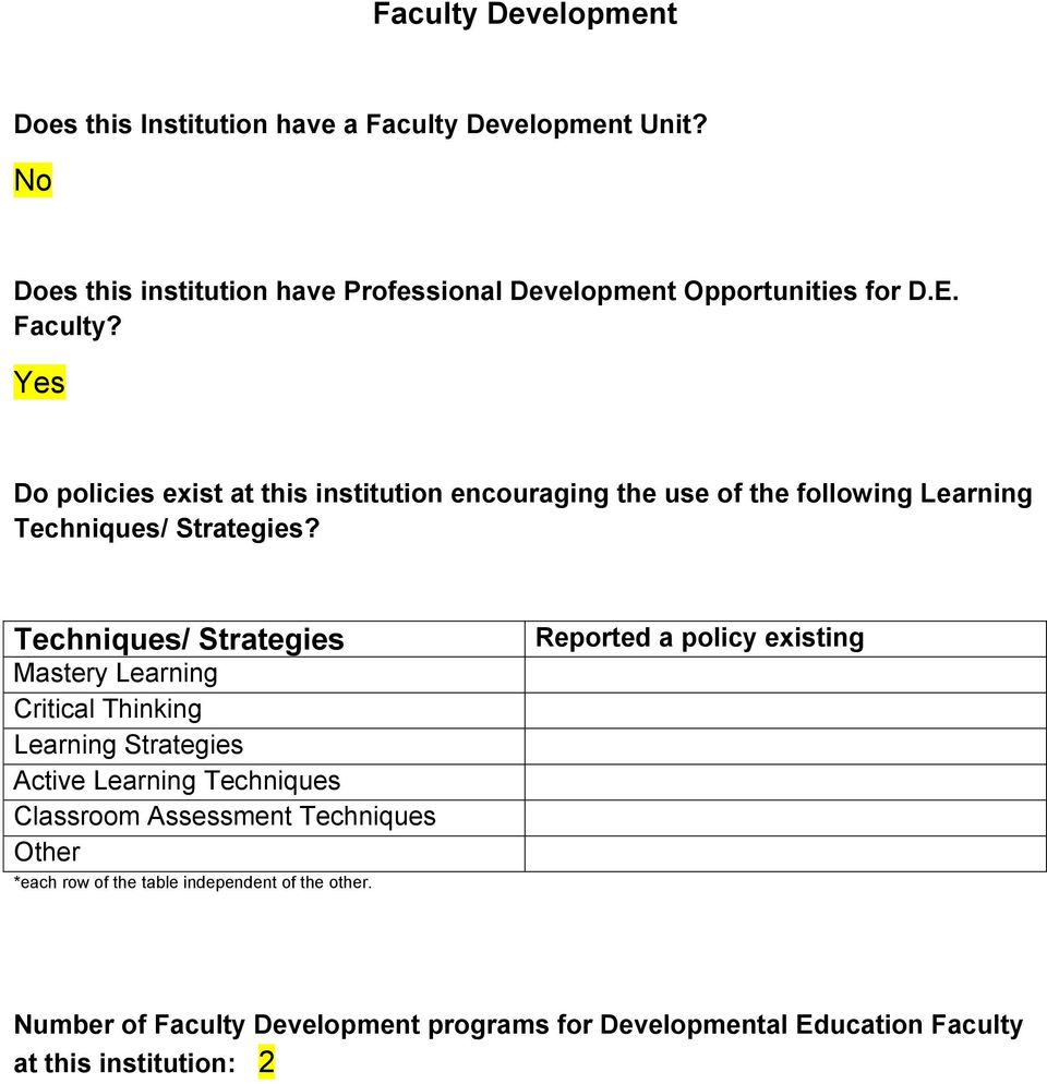 Do policies exist at this institution encouraging the use of the following Learning Techniques/ Strategies?