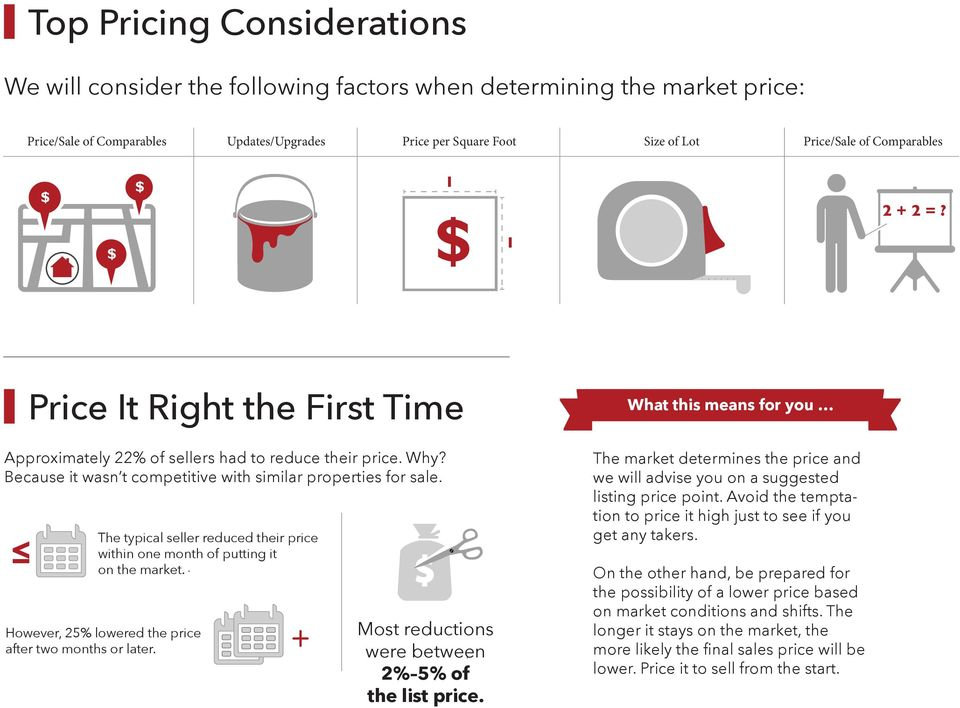 The typical seller reduced their price within one month of putting it on the market.. However, 25% lowered the price after two months or later. + Most reductions were between. 2% 5% of the list price.