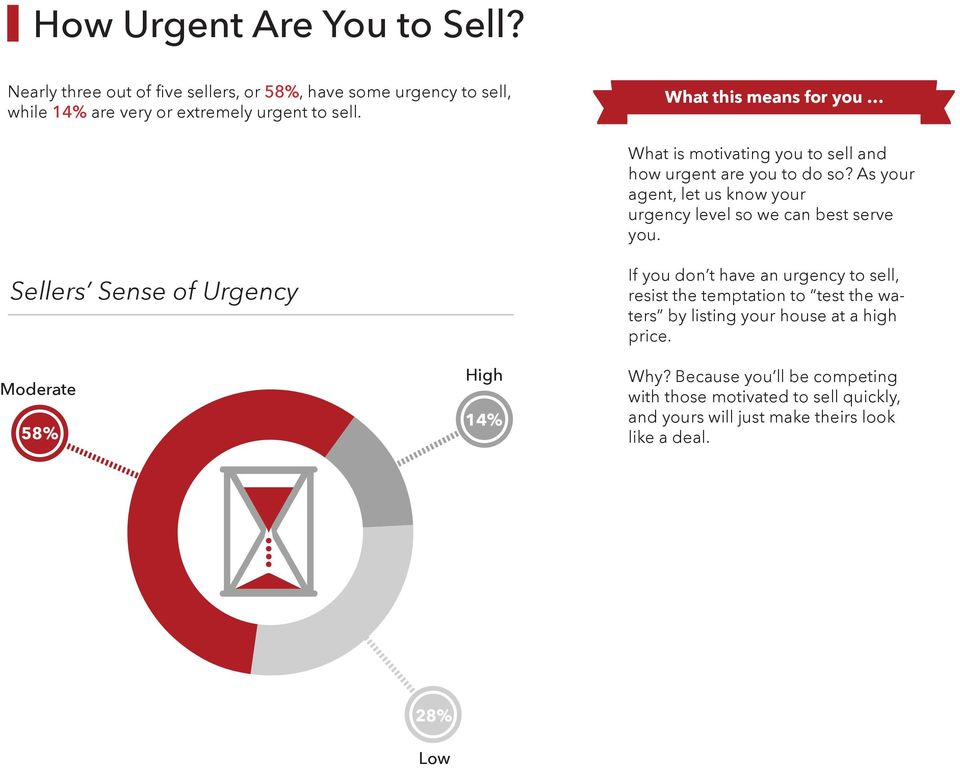 Sellers Sense of Urgency Moderate 58% High 14% If you don t have an urgency to sell, resist the temptation to test the waters by listing your