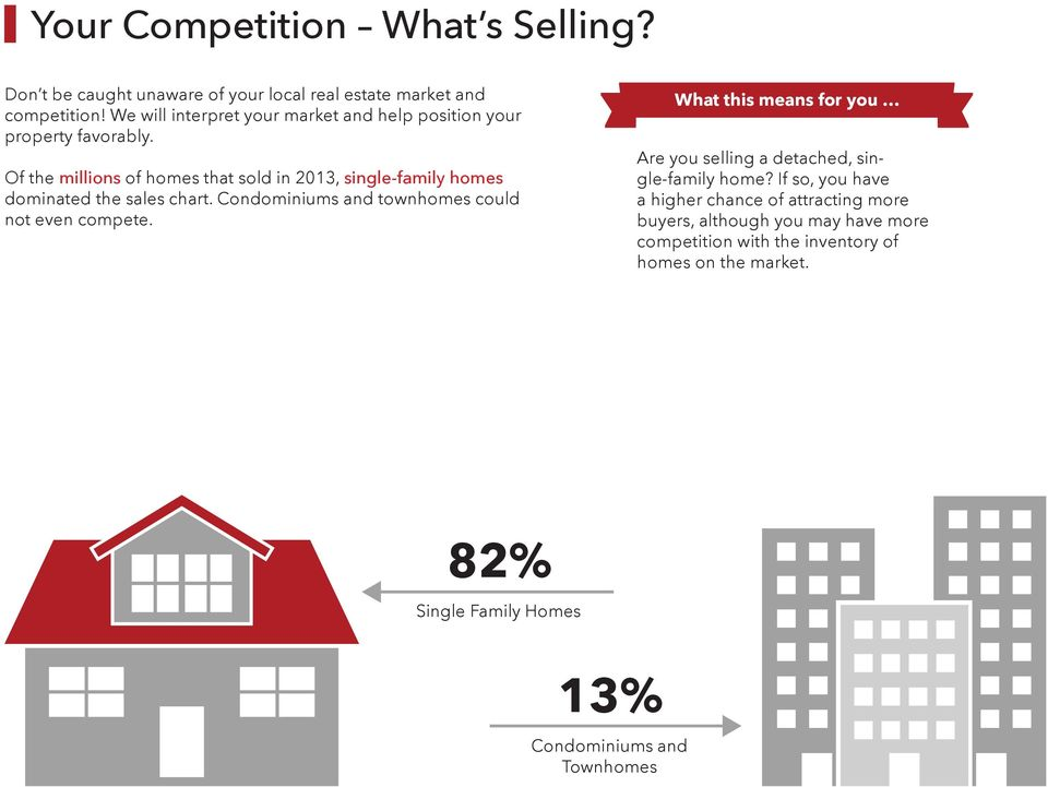Of the millions of homes that sold in 2013, single-family homes dominated the sales chart. Condominiums and townhomes could not even compete.