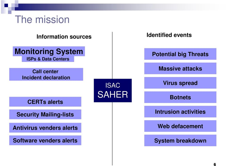 Software venders alerts ISAC SAHER Identified events Potential big Threats Massive