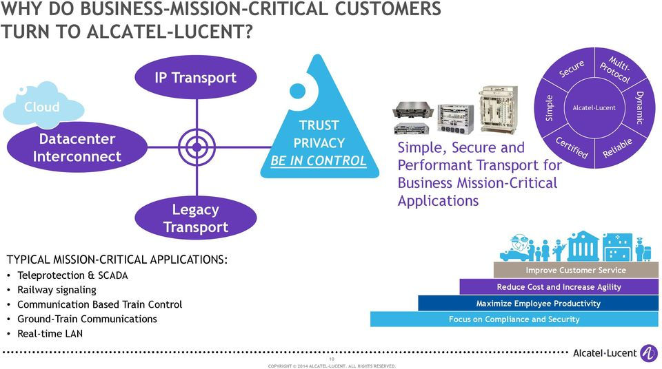 for Business Mission-Critical Applications Alcatel-Lucent Dynamic TYPICAL MISSION-CRITICAL APPLICATIONS: Teleprotection & SCADA Railway