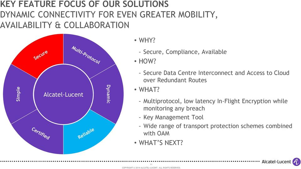 Simple Alcatel-Lucent Dynamic - Secure Data Centre Interconnect and Access to Cloud over Redundant Routes WHAT?