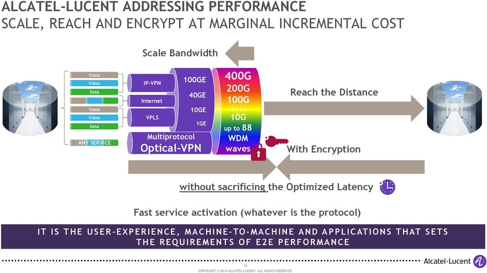 .. 10G up to 88 WDM waves Reach the Distance With Encryption without sacrificing the Optimized Latency Fast service