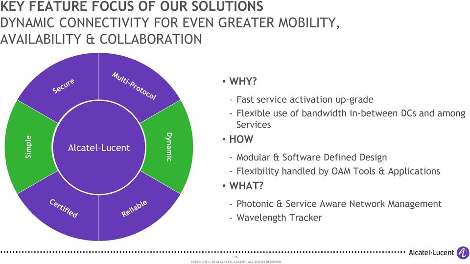 Simple Alcatel-Lucent Dynamic - Fast service activation up-grade - Flexible use of bandwidth