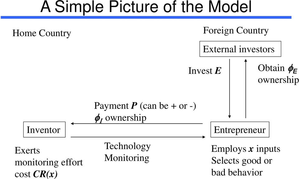 monitoring effort cost CR(x) Payment P (can be + or -) ownership