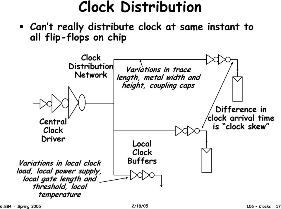 Variations in local clock load, local power supply, local gate length and threshold, local