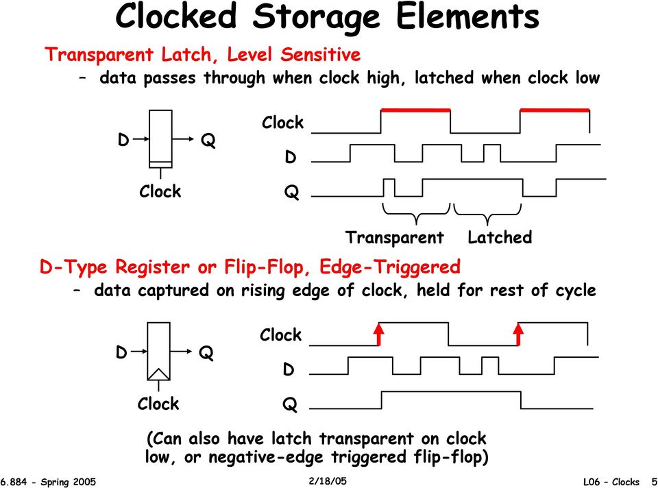 Edge-Triggered data captured on rising edge of clock, held for rest of cycle (Can also