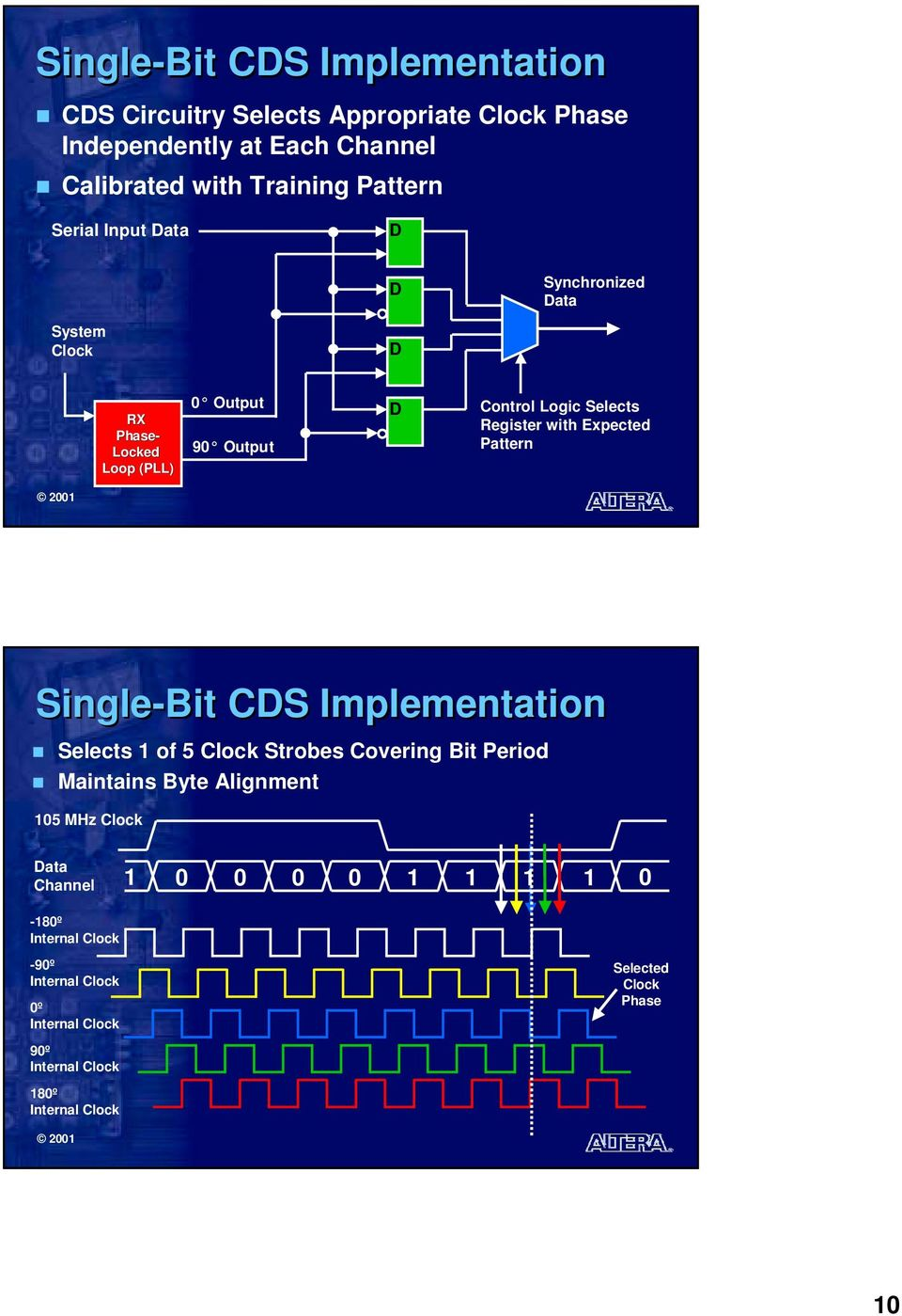 Selects Register with Expected Pattern Single-Bit CDS Implementation Selects of 5 Strobes Covering Bit Period