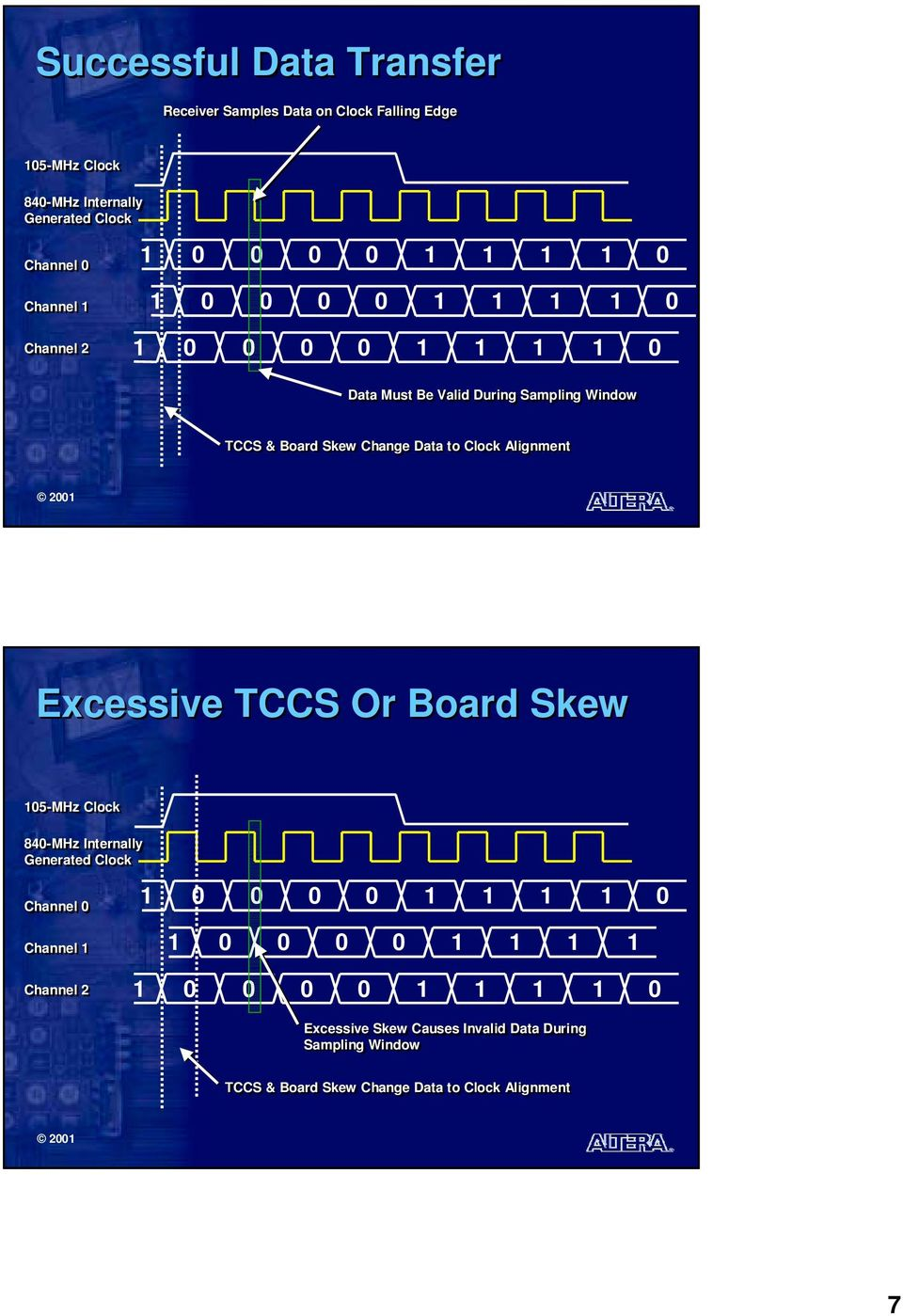 Alignment Excessive TCCS Or Board Skew 05-MHz 840-MHz Internally Generated Channel 0 Channel 0 0 0 0 0 0 0 0