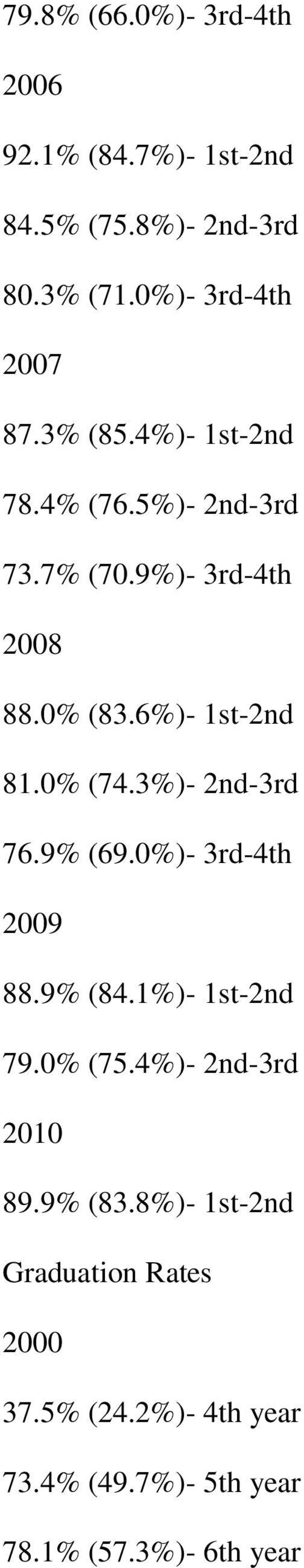 3%)- 2nd-3rd 76.9% (69.0%)- 3rd-4th 2009 88.9% (84.1%)- 1st-2nd 79.0% (75.4%)- 2nd-3rd 2010 89.9% (83.