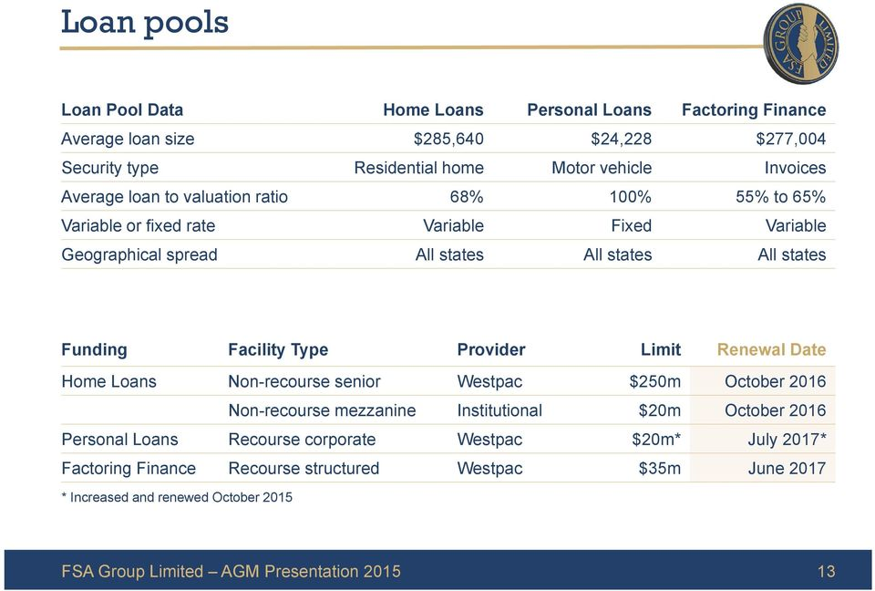 Funding Facility Type Provider Limit Renewal Date Home Loans Non-recourse senior Westpac $250m October 2016 Non-recourse mezzanine Institutional $20m October