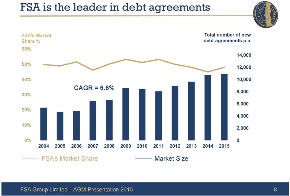 number of new debt ag