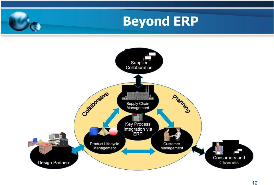 ERP Product Lifecycle Management Customer