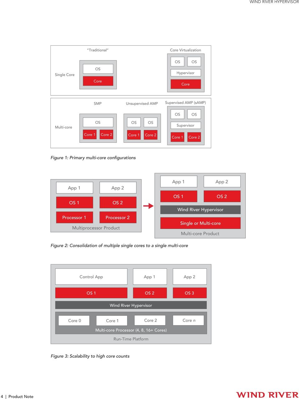Wind River Hypervisor Single or Multi-core Multi-core Product Figure 2: Consolidation of multiple single cores to a single multi-core Control App App 1 App 2 OS 1 OS