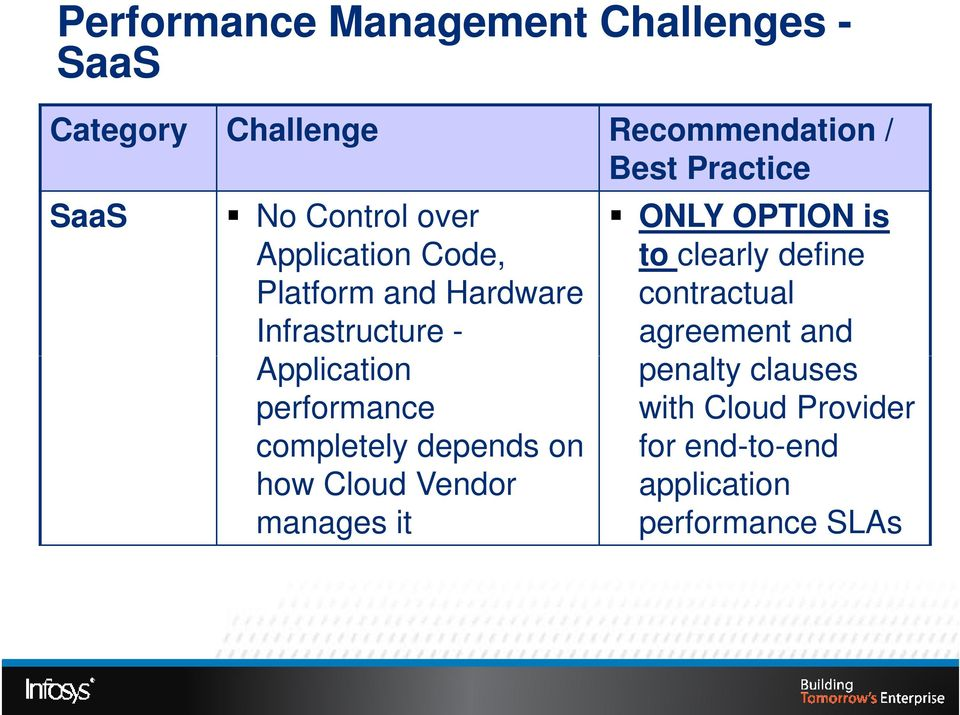 performance completely depends on how Cloud Vendor manages it ONLY OPTION is to clearly