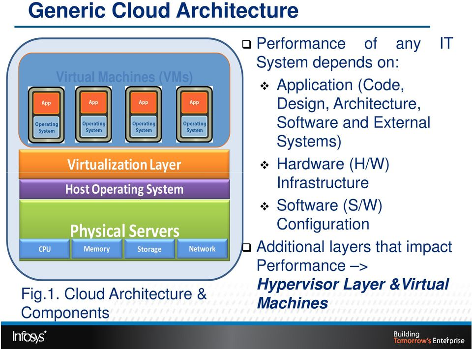 Cloud Architecture & Components Performance of any IT System depends on: Application (Code, Design,
