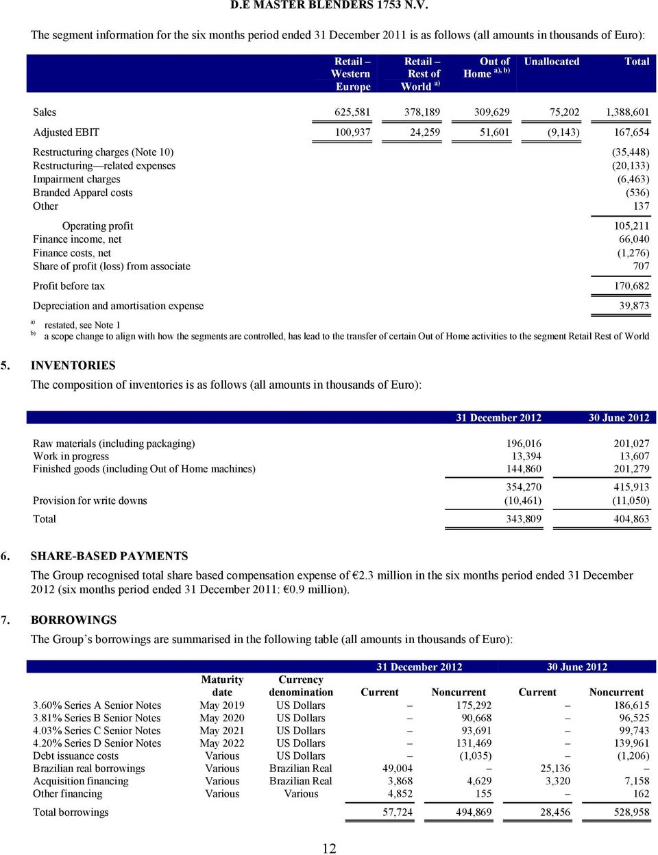 charges (6,463) Branded Apparel costs (536) Other 137 Operating profit 105,211 Finance income, net 66,040 Finance costs, net (1,276) Share of profit (loss) from associate 707 a) Profit before tax