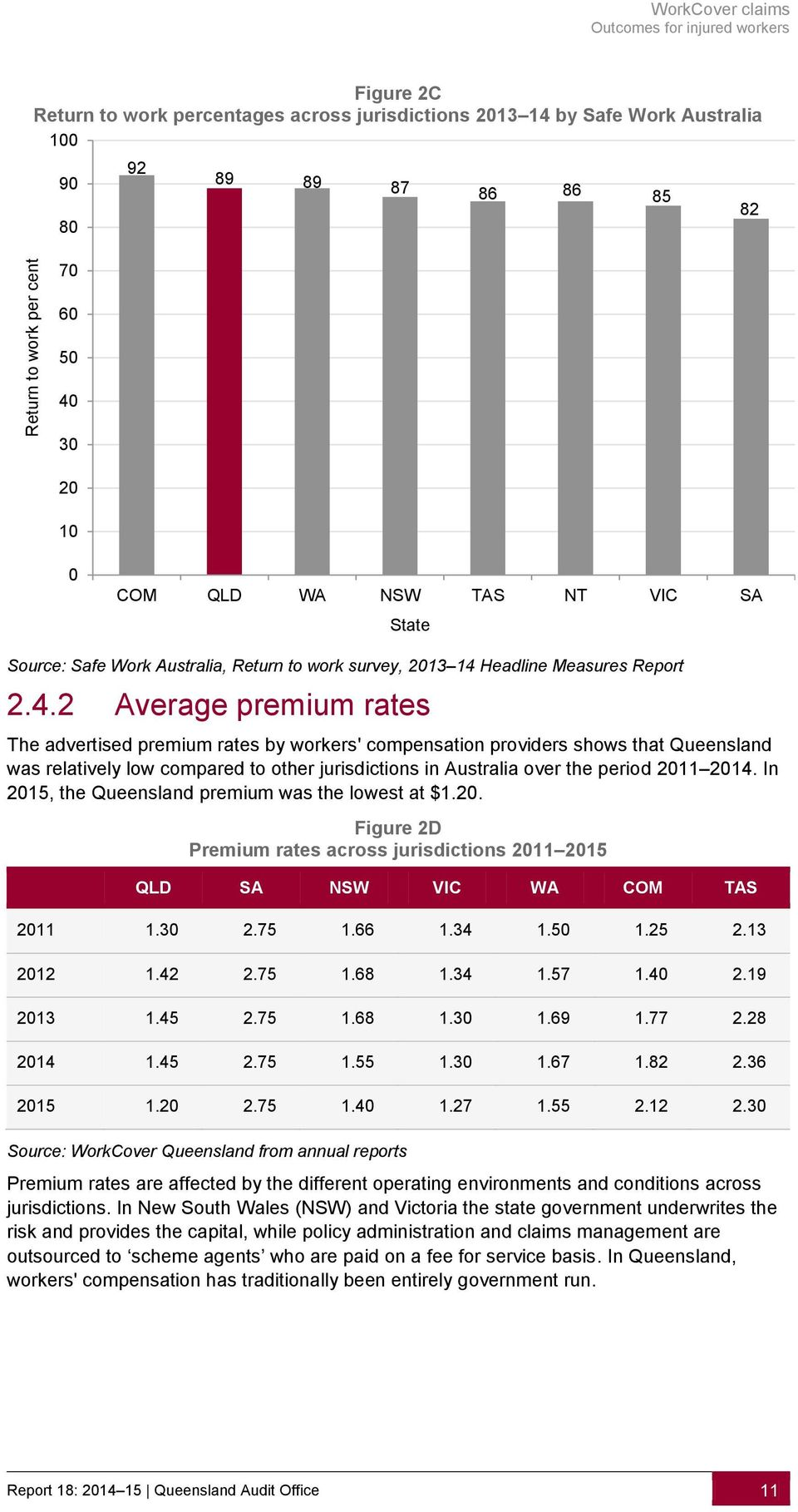 workers' compensation providers shows that Queensland was relatively low compared to other jurisdictions in Australia over the period 2011 2014. In 2015, the Queensland premium was the lowest at $1.