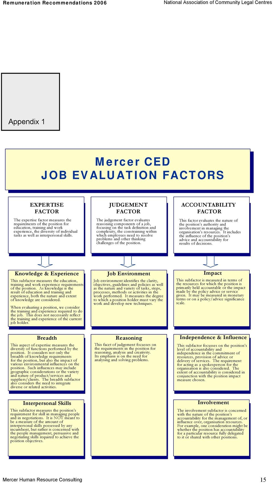 JUDGEMENT FACTOR The judgement factor evaluates reasoning components of a job, focusing on the task definition and complexity, the constraining within which employees need to resolve problems and