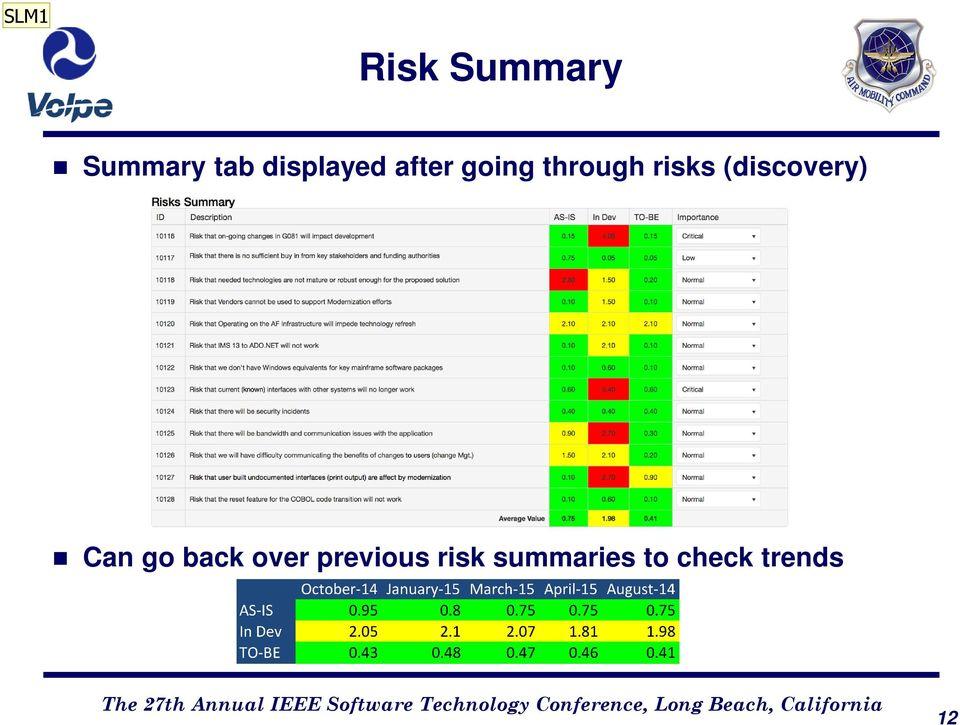 risks (discovery) Can go back over