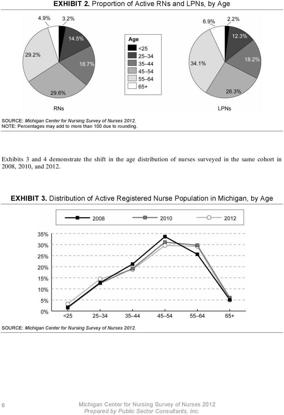 Exhibits 3 and 4 demonstrate the shift in the age distribution of nurses surveyed in