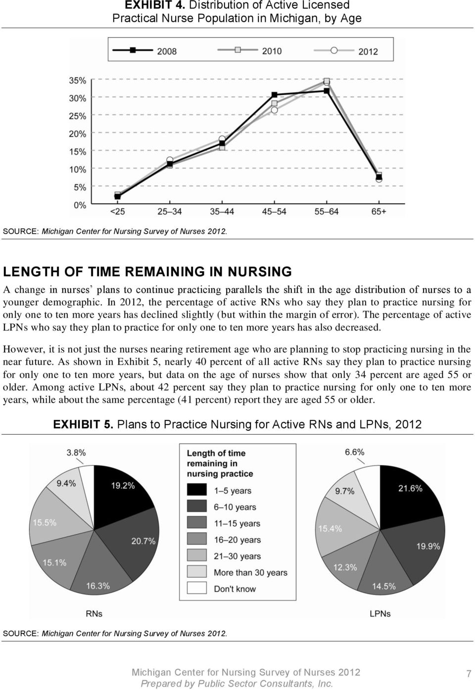 In 2012, the percentage of active RNs who say they plan to practice nursing for only one to ten more years has declined slightly (but within the margin of error).