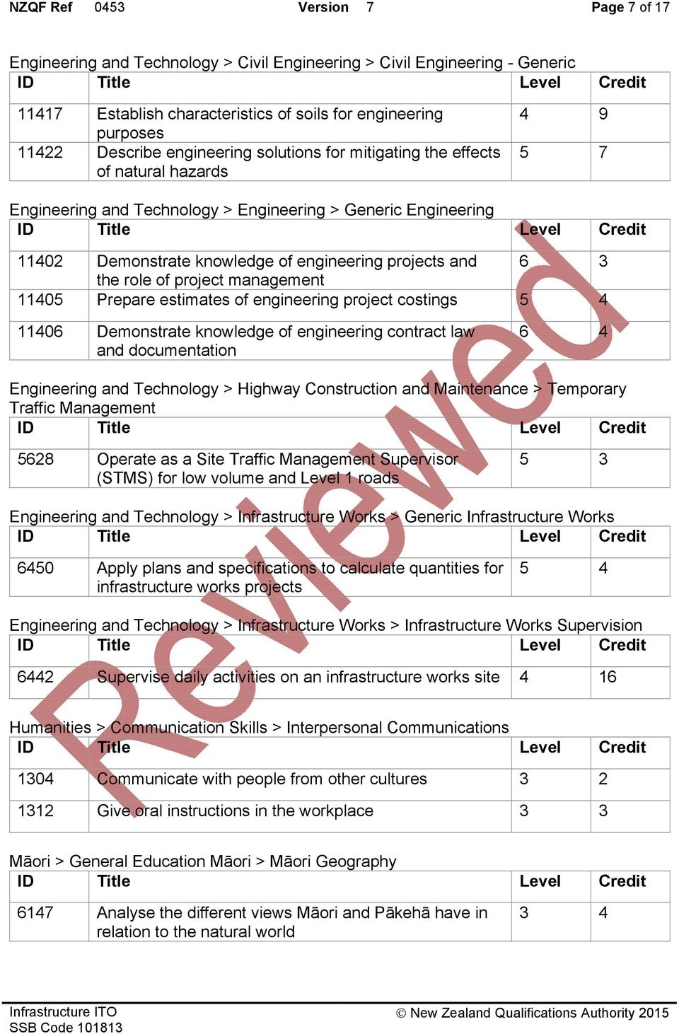 the role of project management 11405 Prepare estimates of engineering project costings 5 4 11406 Demonstrate knowledge of engineering contract law and documentation 6 4 Engineering and Technology >