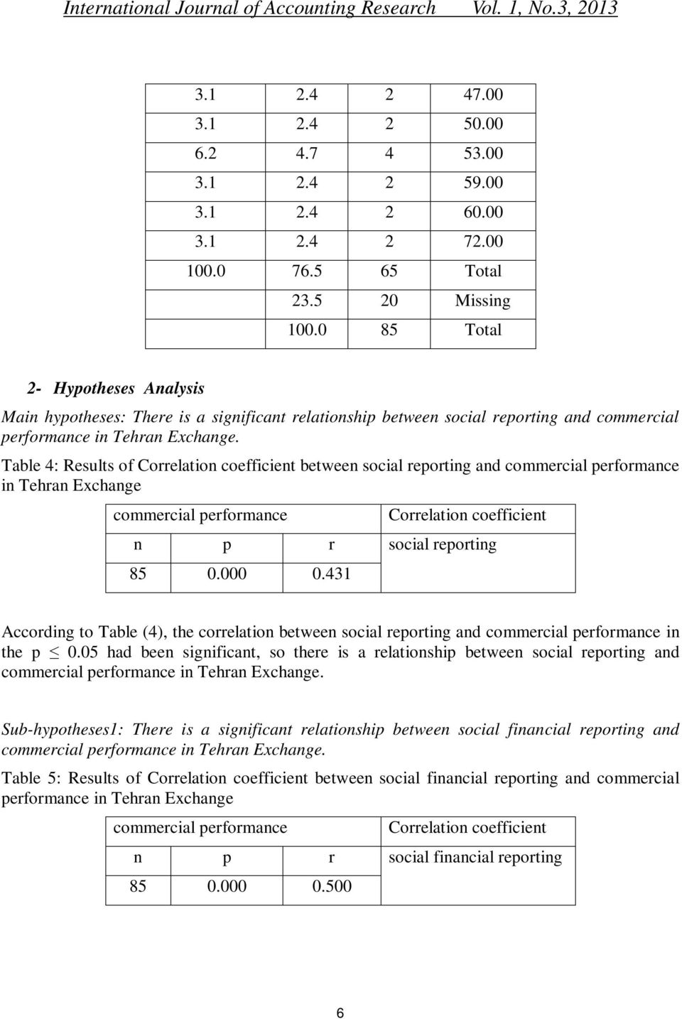 Table 4: Results of Correlation coefficient between social reporting and in Tehran Exchange n 85 p 0.000 r 0.