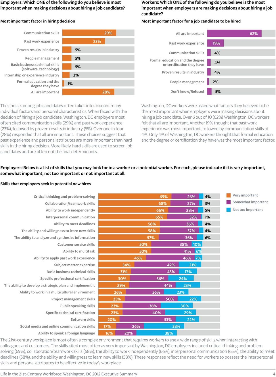 Most important factor for a job candidate to be hired Communication skills 2 All are important 6 Past work experience Proven results in industry People management Basic business technical skills