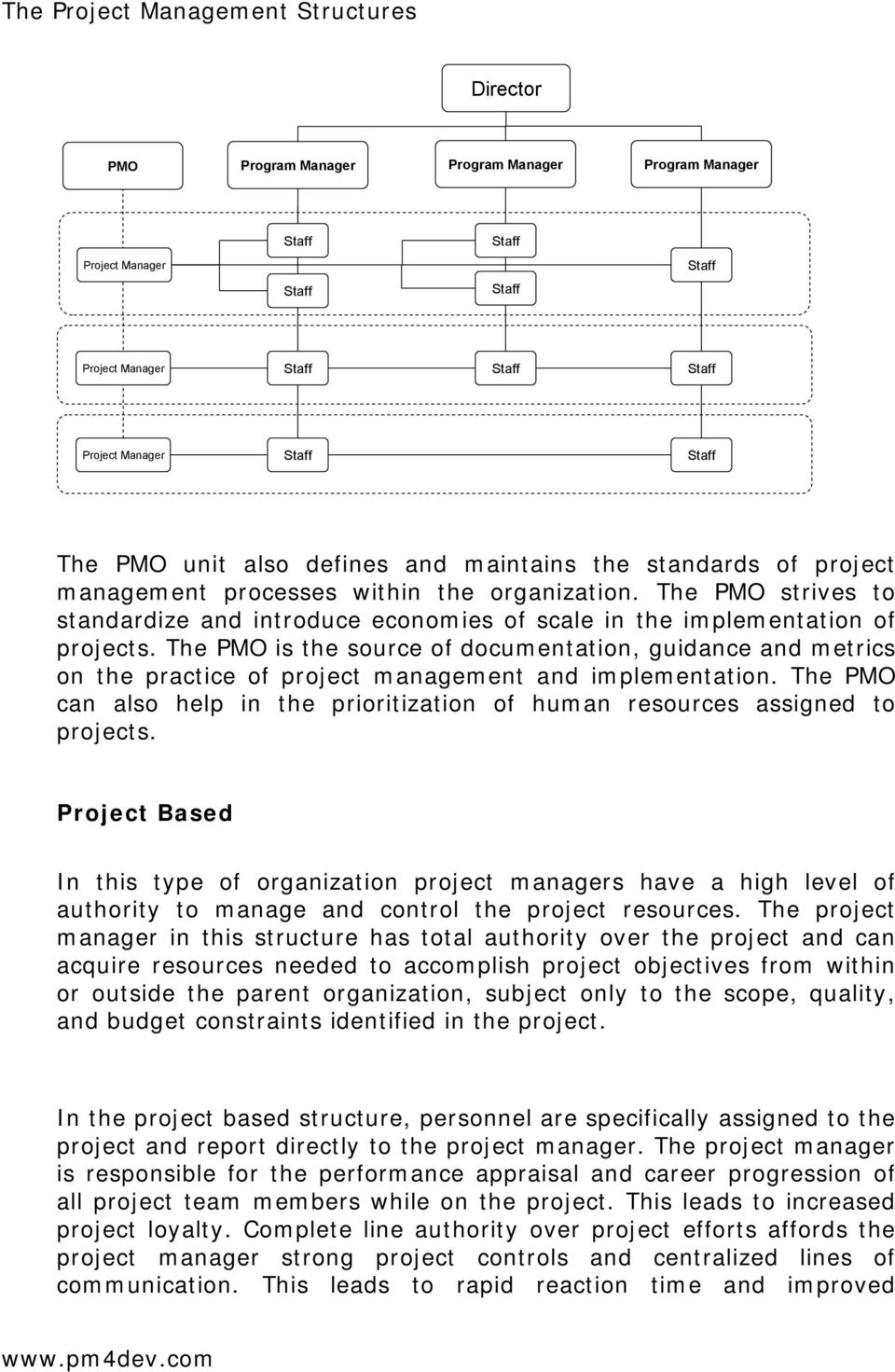 The PMO is the source of documentation, guidance and metrics on the practice of project management and implementation.