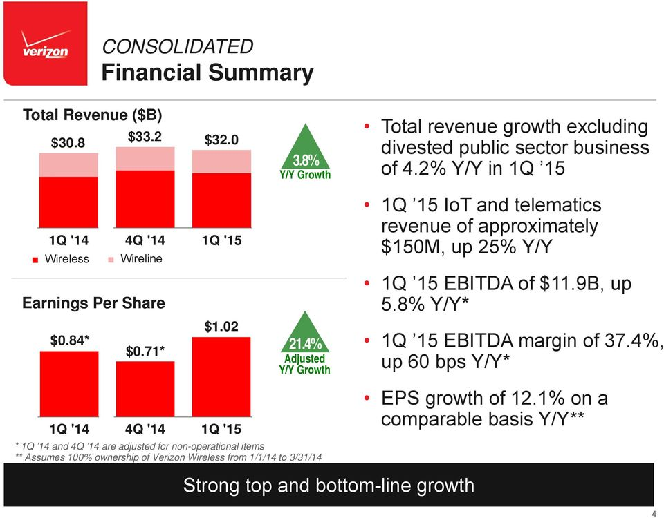 8% Y/Y* 1Q 15 EBITDA margin of 37.4%, up 60 bps Y/Y* * 1Q 14 and 4Q 14 are adjusted for non-operational items ** Assumes 100% ownership of Verizon Wireless from 1/1/14 to 3/31/14 EPS growth of 12.