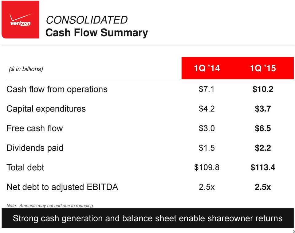 Strong cash generation and balance sheet enable shareowner returns Confidential and proprietary materials for authorized Verizon personnel and