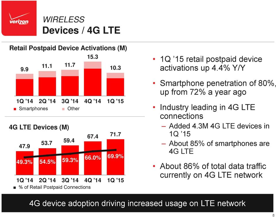4% Y/Y Smartphone penetration of 80%, up from 72% a year ago Industry leading in 4G LTE connections Added 4.