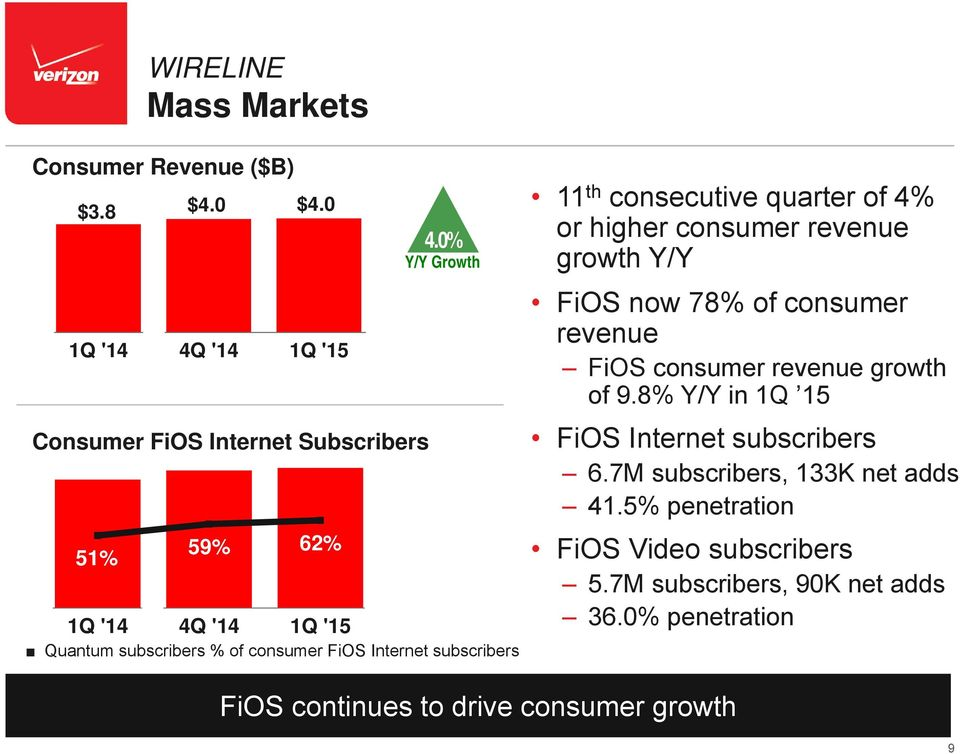 growth of 9.8% Y/Y in 1Q 15 FiOS Internet subscribers 6.7M subscribers, 133K net adds 41.5% penetration FiOS Video subscribers 5.7M subscribers, 90K net adds 36.