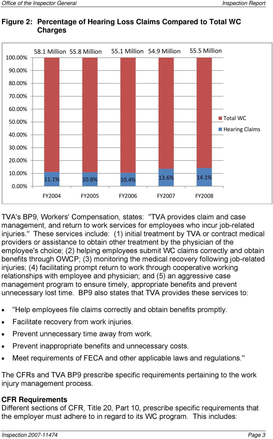 "1% FY2008 TVA's BP9, Workers' Compensation, states: ""TVA provides claim and case management, and return to work services for employees who incur job-related injuries."
