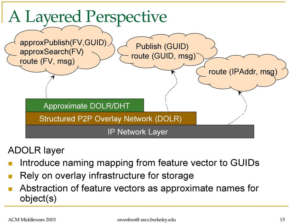 Layer Introduce naming mapping from feature vector to GUIDs Rely on overlay infrastructure for storage