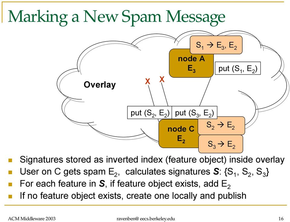 gets spam E 2, calculates signatures S: {S 1, S 2, S 3 } For each feature in S, if feature object exists, add