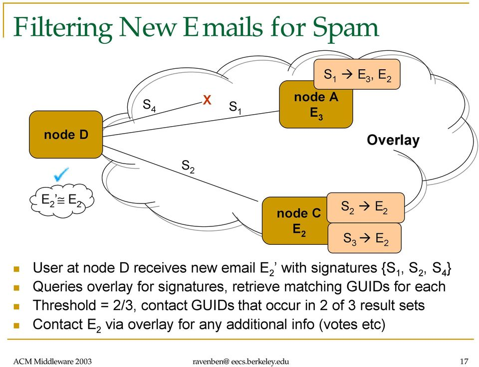signatures, retrieve matching GUIDs for each Threshold = 2/3, contact GUIDs that occur in 2 of 3 result