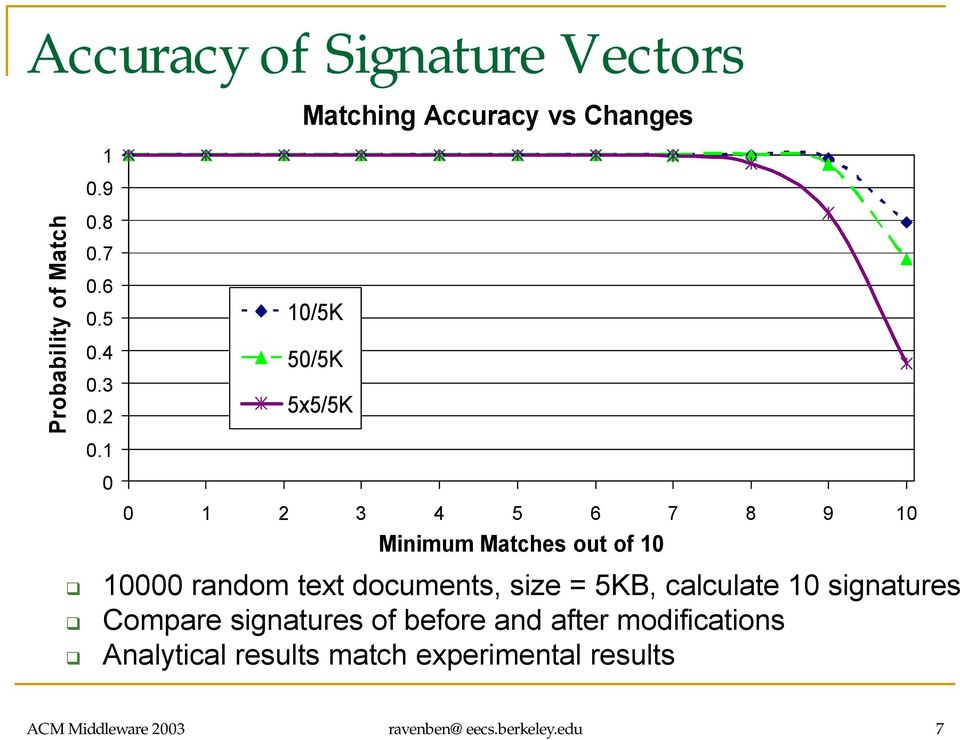 10 10000 random text documents, size = 5KB, calculate 10 signatures Compare signatures of before