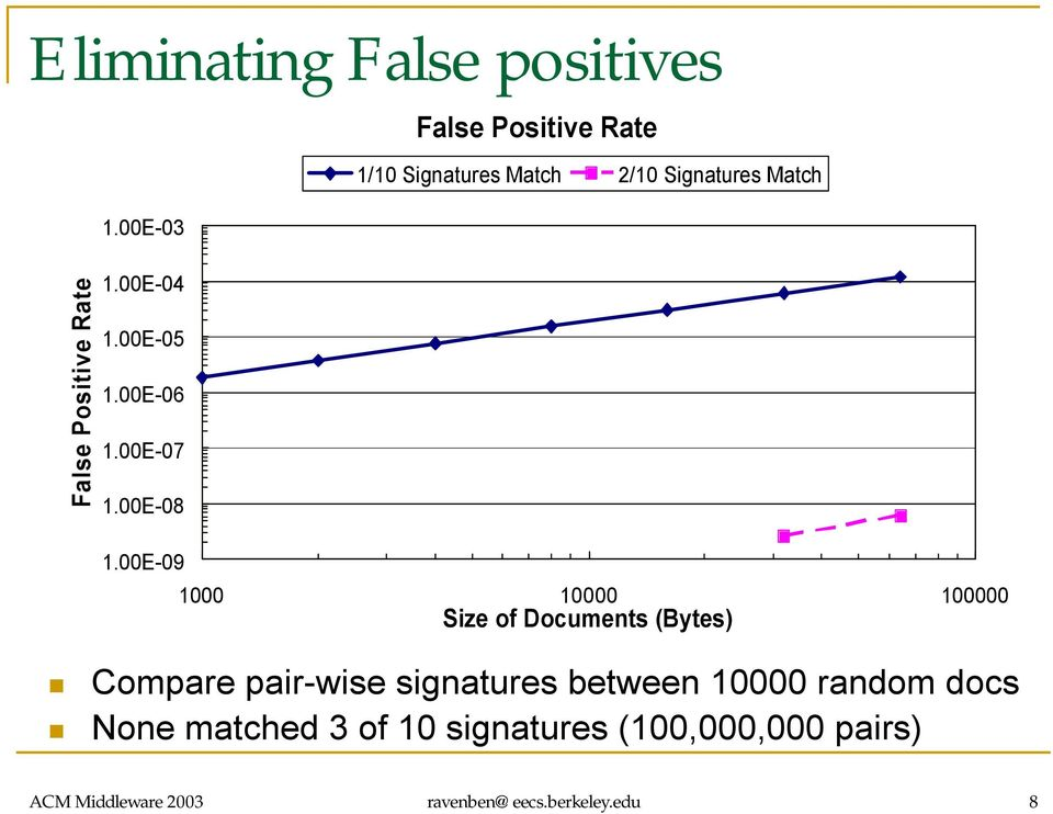 00E-09 1000 10000 100000 Size of Documents (Bytes) Compare pair-wise signatures between 10000