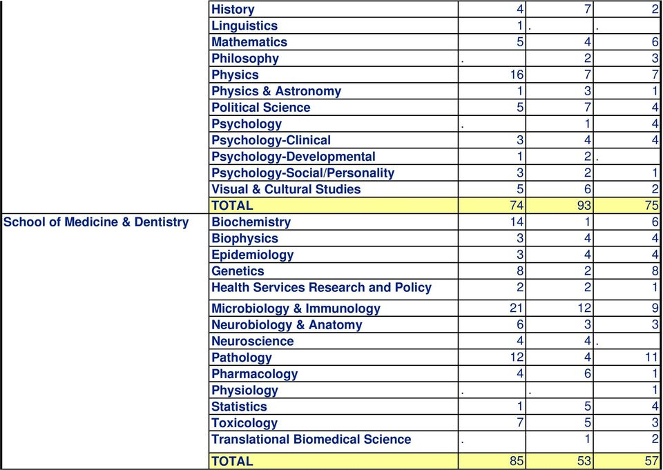 Psychology-Social/Personality 3 2 1 Visual & Cultural Studies 5 6 2 TOTAL 74 93 75 Biochemistry 14 1 6 Biophysics 3 4 4 Epidemiology 3 4 4 Genetics 8 2 8 Health