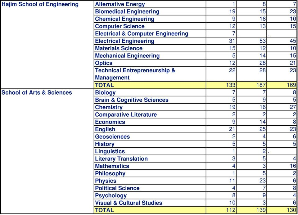. Electrical Engineering 31 53 45 Materials Science 15 12 10 Mechanical Engineering 5 14 15 Optics 12 28 21 Technical Entrepreneurship & 22 28 23 Management TOTAL 133 187 169