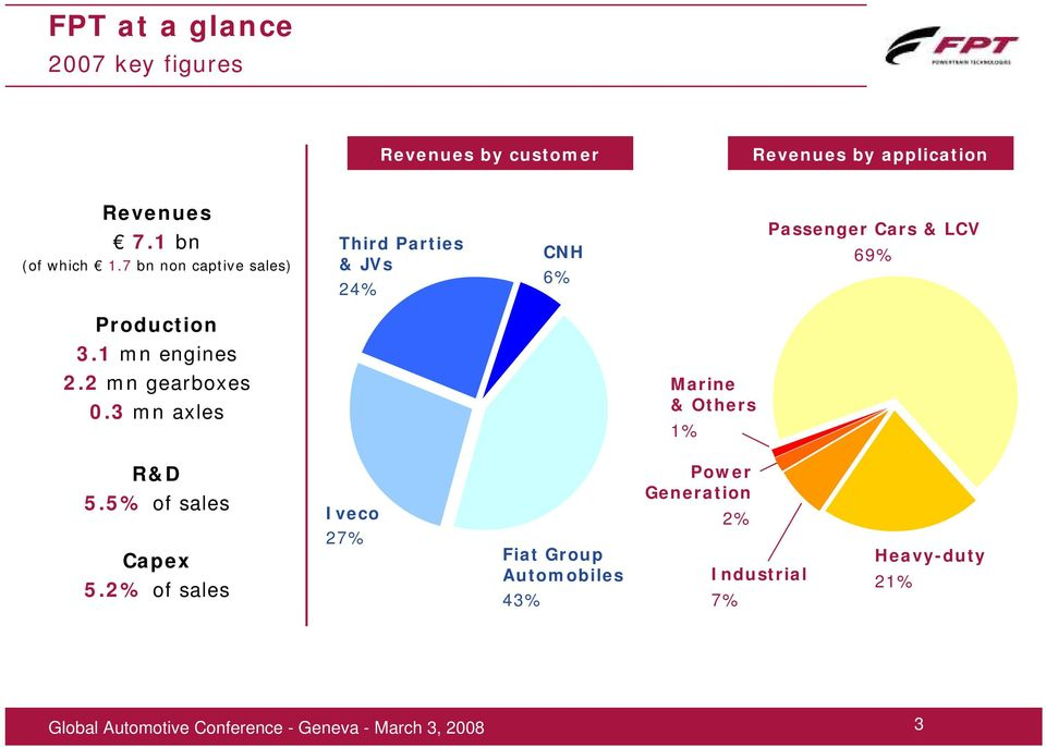 7 bn non captive sales) Third Parties & JVs 24% CNH 6% Passenger Cars & LCV 69% Production 3.