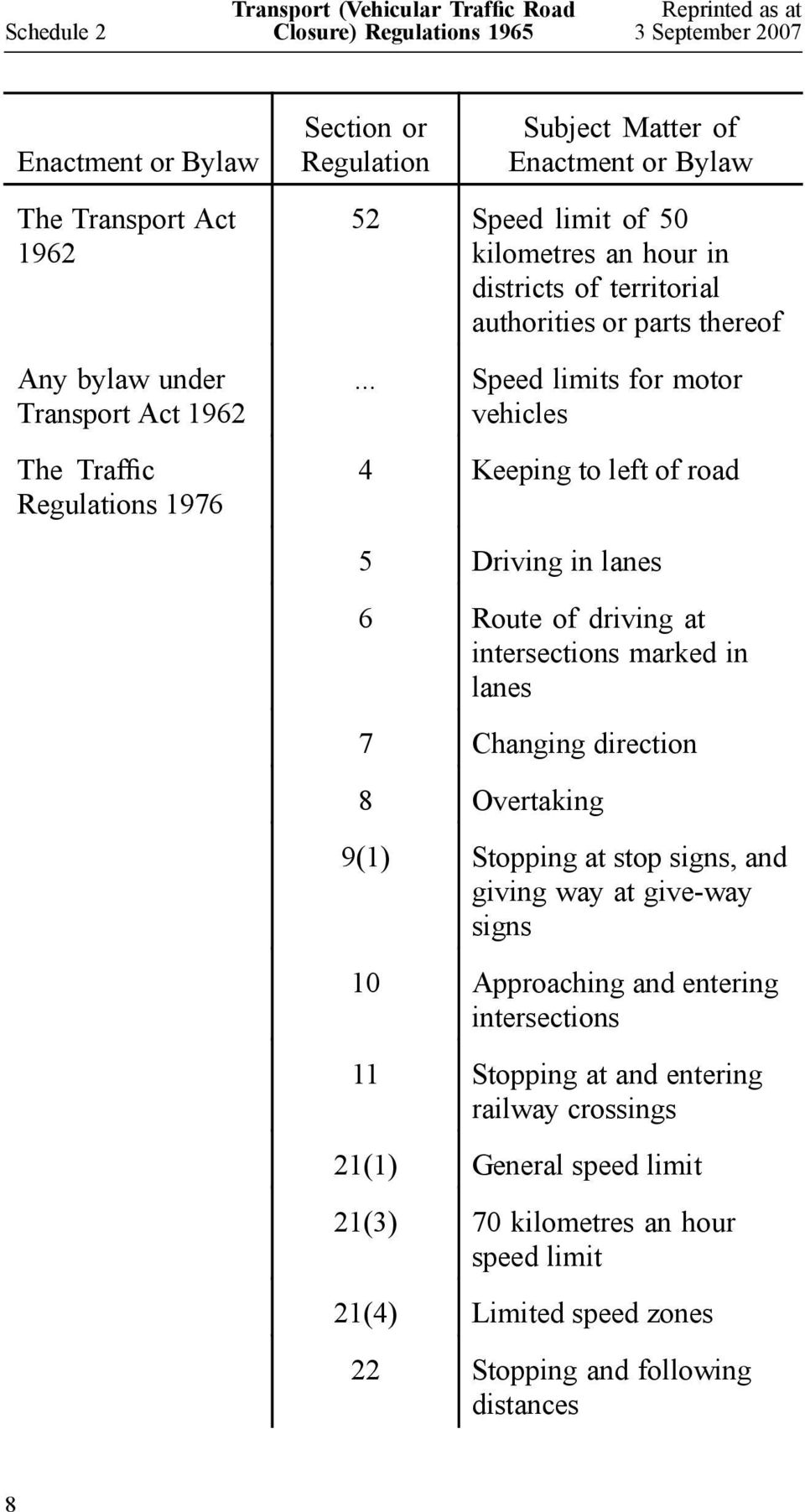 .. Speed limits for motor vehicles 4 Keeping to left of road 5 Driving in lanes 6 Route of driving at intersections marked in lanes 7 Changing direction 8 Overtaking 9(1) Stopping at
