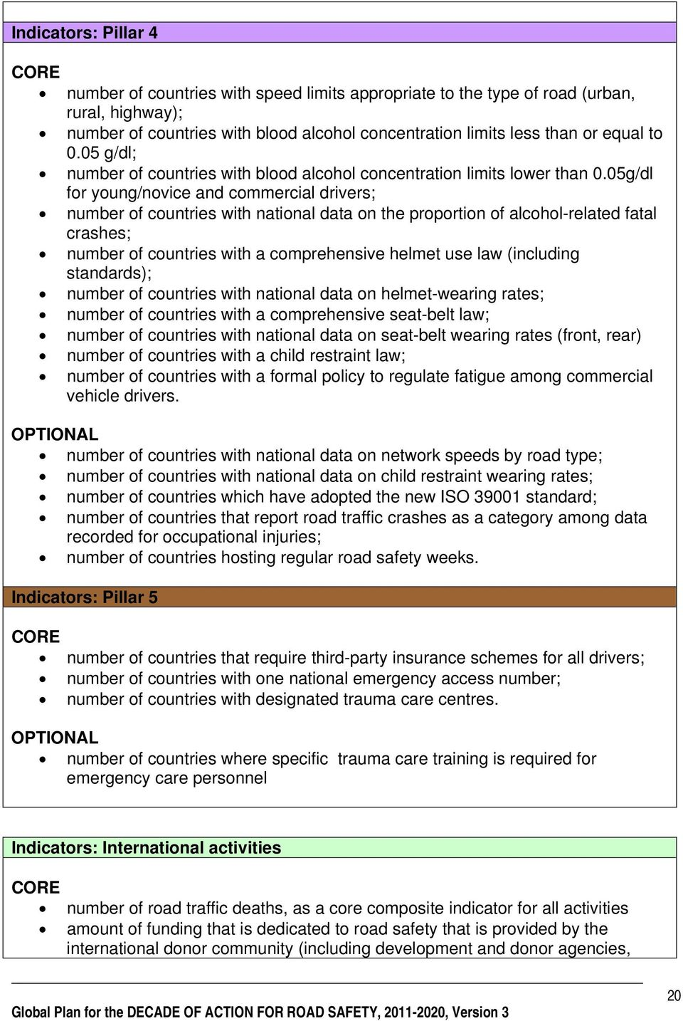 05g/dl for young/novice and commercial drivers; number of countries with national data on the proportion of alcohol-related fatal crashes; number of countries with a comprehensive helmet use law